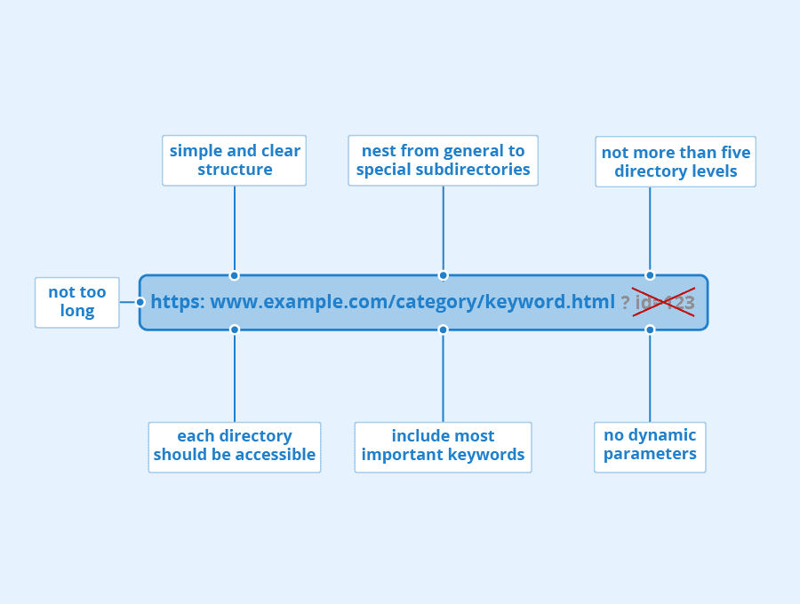 SEO-friendly-URLs
